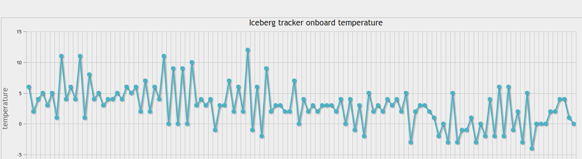Iceberg tracker temperatures from 9/8/16 to 7/10/16